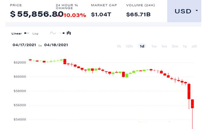 Bitcoin falling price chart