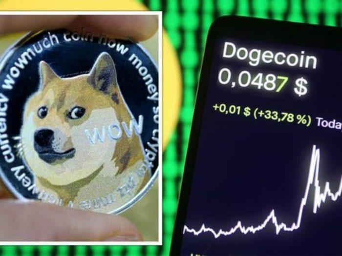 Dogecoin Price Prediction 2021 To 2025